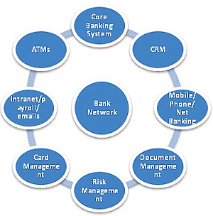 Bank Network